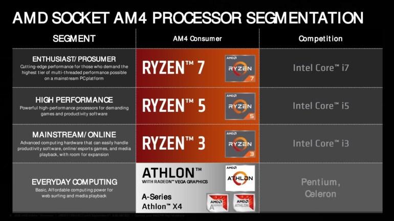 AMD представила бюджетный APU Athlon 200GE (и его версию Pro), а также линейку процессоров Ryzen Pro второго поколения
