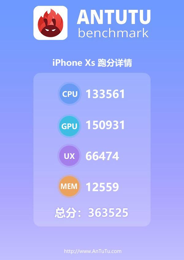 iPhone Xs с процессором A12 Bionic набрал в AnTuTu рекордные 363 тыс. баллов