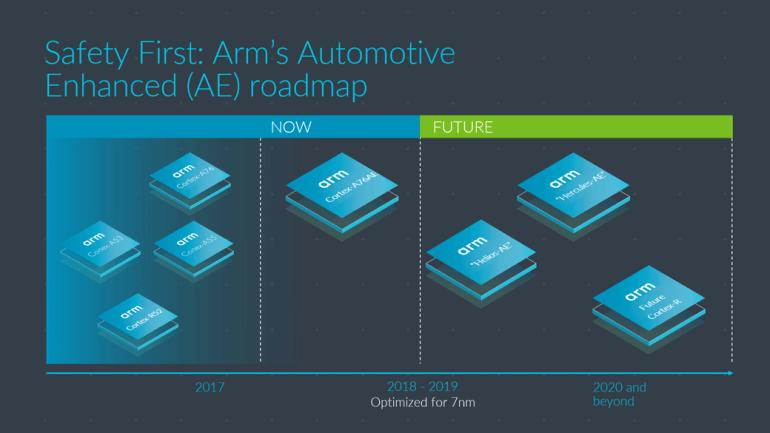 ARM анонсировала Cortex-A76AE – первый чип для самоуправляемых автомобилей со встроенными функциями безопасности