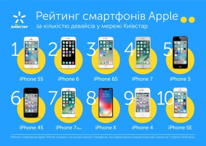 Топ-10 наиболее популярных моделей iPhone в сети «Киевстар» [инфографика]