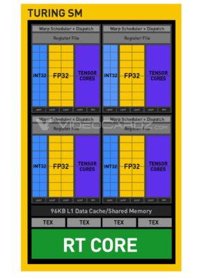 Раскрыты особенности архитектуры и характеристики первых GPU NVIDIA Turing
