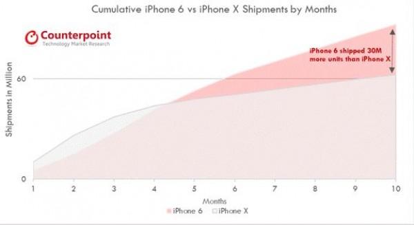 Смартфон iPhone X за десять месяцев разошелся тиражом свыше 60 млн единиц