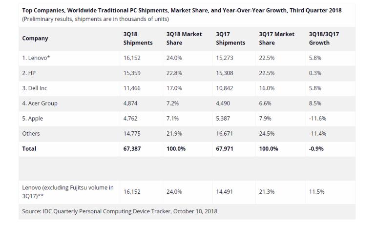 IDC: рынок ПК за год сократился на 0,9%; Lenovo вышла на первое место и только Apple (среди лидеров) показала спад продаж