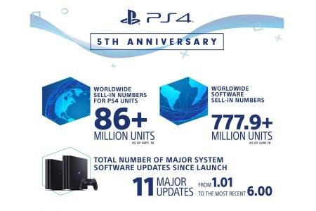 Sony опубликовала статистику продаж и рейтинги популярности игр в честь пятилетнего юбилея консоли PlayStation 4 [инфографика]