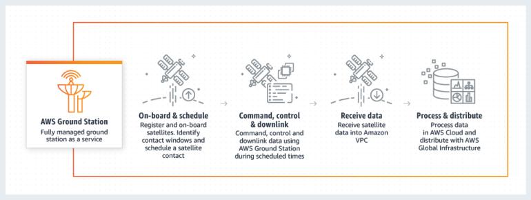 Amazon представила AWS Ground Station - коммерческий сервис обмена данными со спутниками