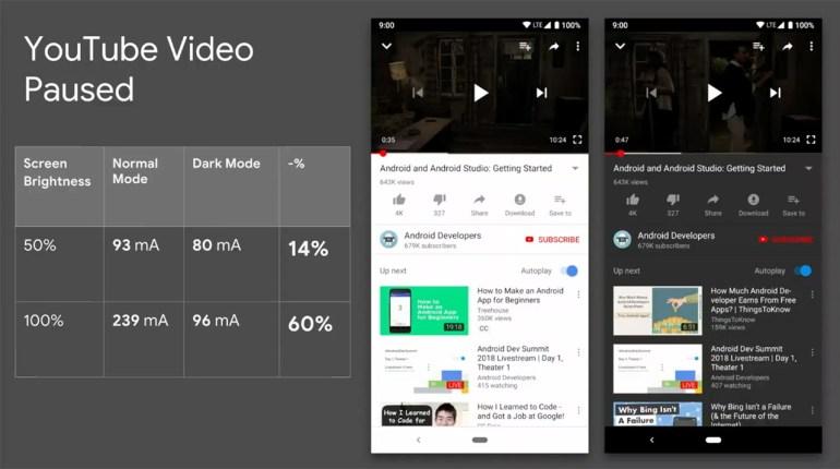 Google разработчикам приложений Android: темный режим позволяет экономить заряд батареи смартфонов (но не на моделях с ЖК-экранами)