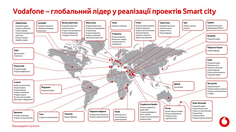 Vodafone Group и Vodafone Украина подписали договор об использовании глобальной IoT-платформы Vodafone в Украине