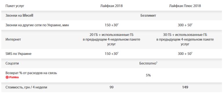 """lifecell повысит абонплату в предоплаченных тарифах линеек """"Лайфхак"""" и """"Хайп"""" с 12 декабря 2018 года (и переведет старые варианты тарифов в архивные)"""