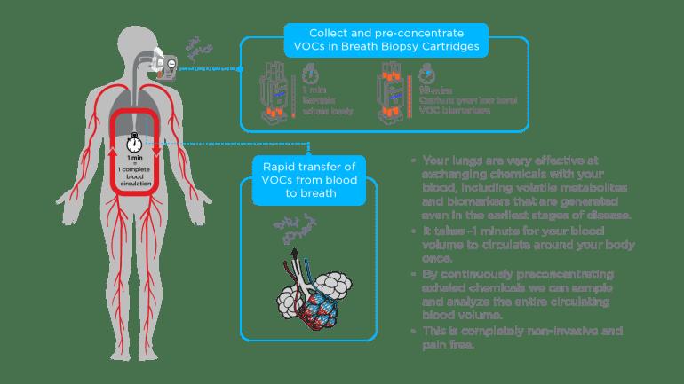 Breath Biopsy - аппарат, предположительно способный обнаружить рак по дыханию