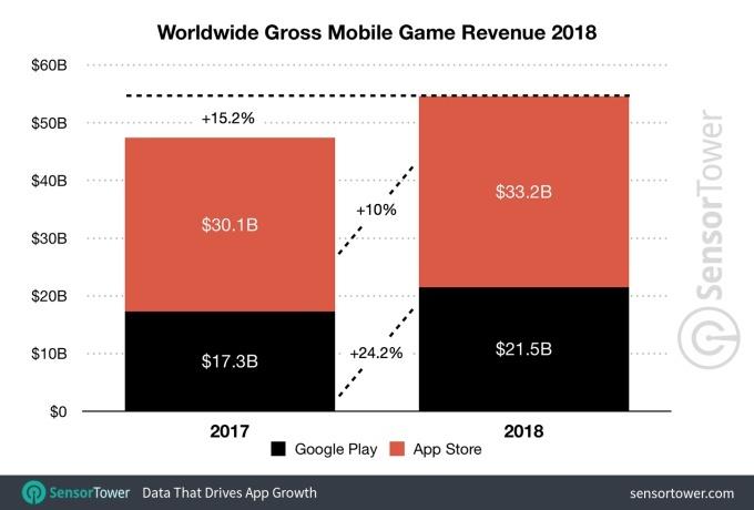 В 2018 году магазин приложений Apple App Store принёс на 88% больше дохода, чем Google Play, но его темпы роста ниже