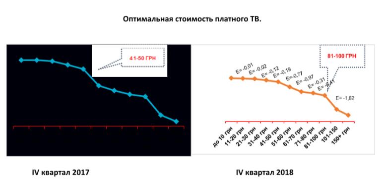 GfK Ukraine: Украинцы уже готовы платить за телевидение 100 грн в месяц, хотя еще год назад они соглашались только на 50 грн