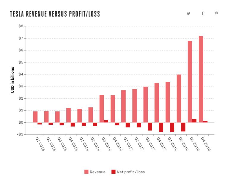 У Tesla все хорошо: компания впервые в истории показала два прибыльных квартала подряд, а также обновила рекорды квартальной и годовой выручки
