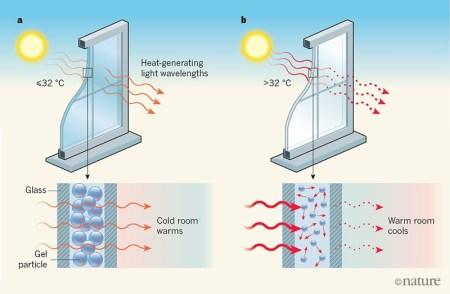 Исследователи MIT представили гель для окон, который охлаждает помещение в жаркий день не хуже кондиционера