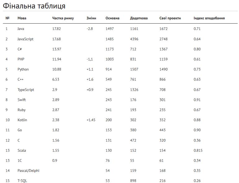 DOU.UA опубликовал рейтинг языков программирования среди украинских IT-специалистов. В лидерах Java, JavaScript, C#, PHP и Python