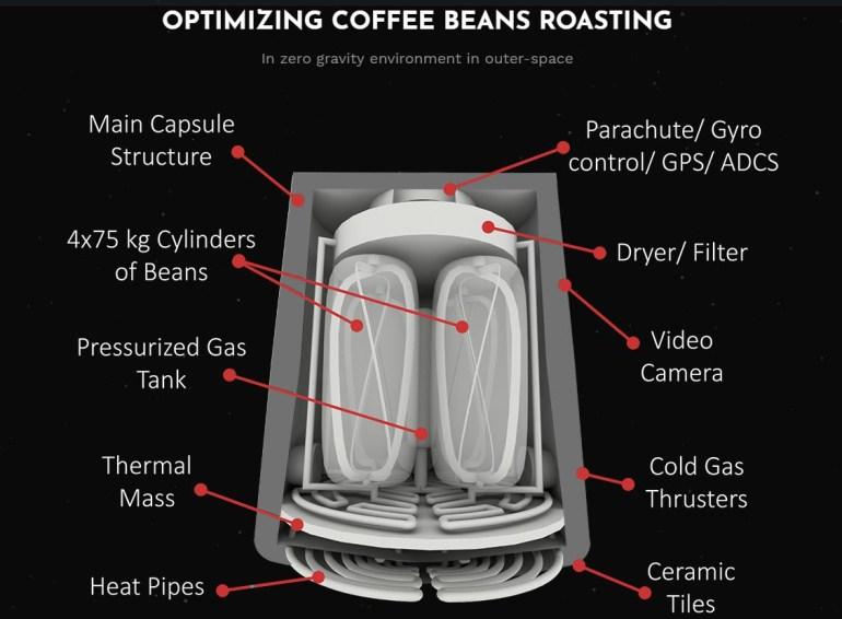 Стартап Space Roasters представил технологию космической обжарки кофе