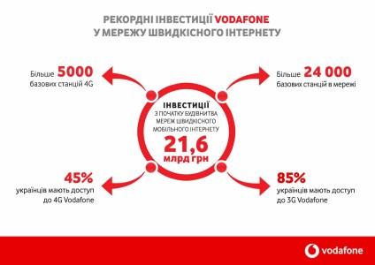 За последние три года оператор Vodafone Украина инвестировал 21,6 млрд грн в развитие скоростных мобильных сетей 3G/4G