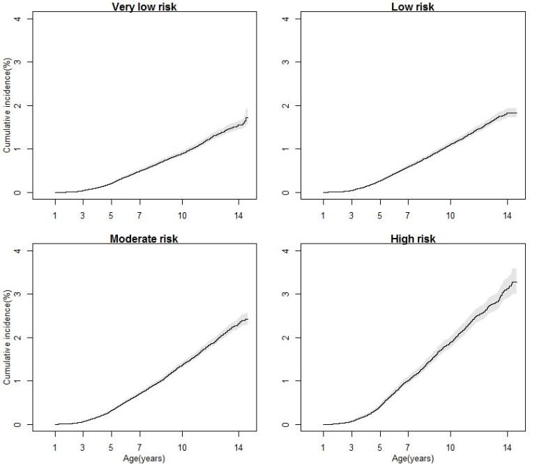 Выборка из 657 тысяч детей не показала никакой связи между вакциной MMR (корь, паротит и краснуха) и аутизмом даже для группы риска