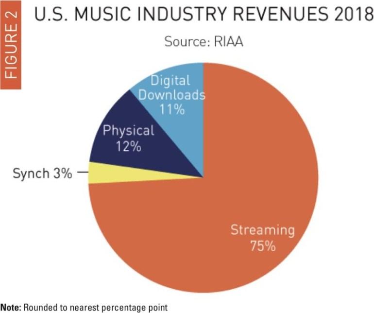 В 2018 году стриминговые сервисы сгенерировали 75% дохода музыкальной отрасли США