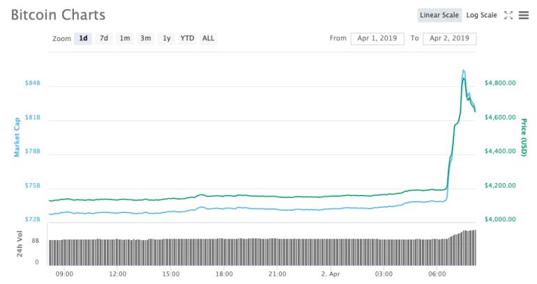 Курс биткоина ненадолго превысил $5000 (впервые с ноября 2018 года)