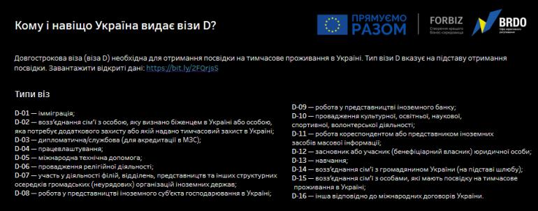 BRDO запустил интерактивную карту с данными о том, кому и сколько долгосрочных виз выдала Украина