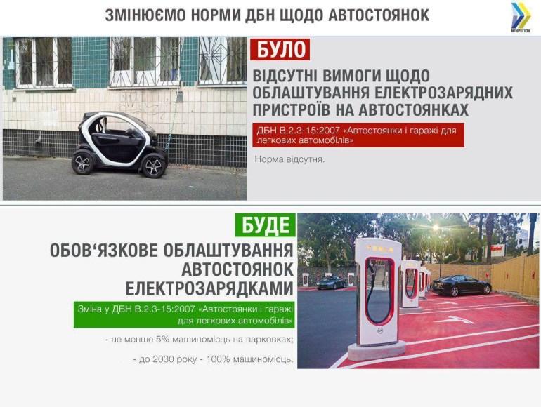 ГСН будут требовать устанавливать зарядки для электромобилей не менее чем для 5% паркомест, к 2030 году – для всех 100%