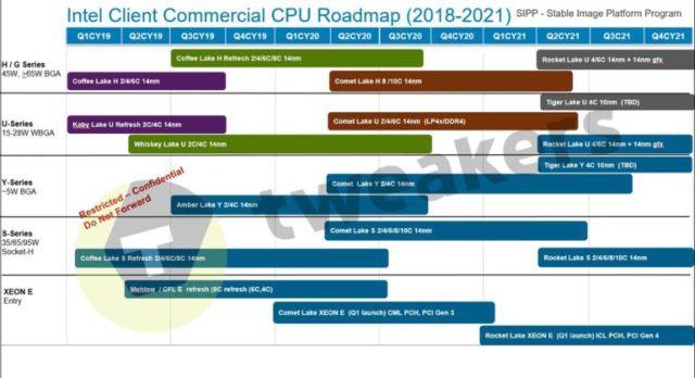 Дорожная карта Intel по выпуску CPU до 2021 года не предусматривает массовый выпуск 10-нм чипов в ближайшие годы - ITC.ua