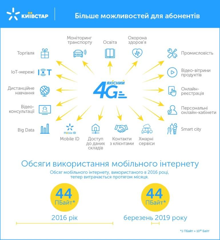 За год с момента запуска 4G в Украине Киевстар вложил 22,5 млрд грн инвестиций и добился 300% роста интернет-трафика [инфографика]