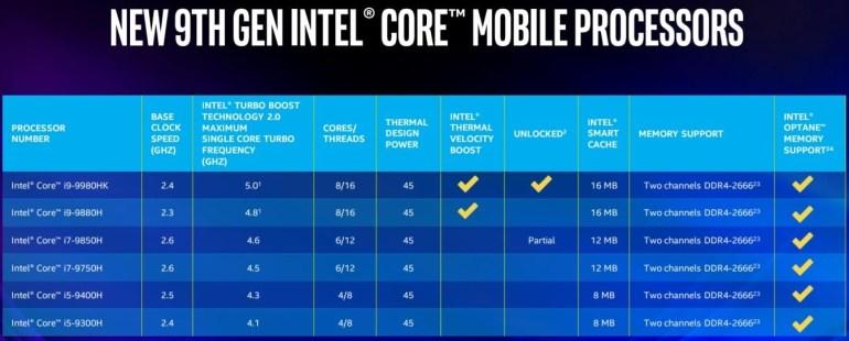 Представлены новые мобильные процессоры Intel Core 9-го поколения: до 5 ГГц в режиме Turbo Boost и поддержка Wi-Fi 6