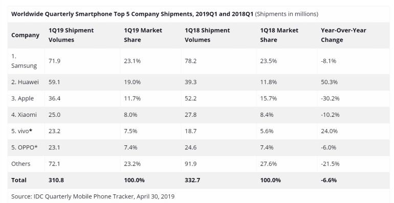 Мировой рынок смартфонов сокращается шестой квартал подряд. Продажи Huawei стремительно растут, а Apple и Samsung — падают