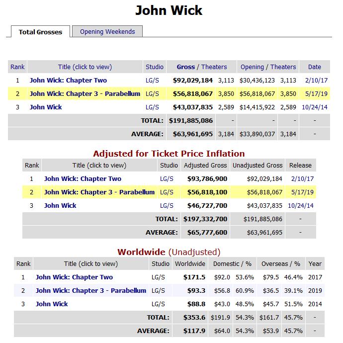 На фоне отличного первого уикэнда проката «Джон Уик 3» студия объявила о запуске продолжения «Джон Уик 4» и назначила премьеру на 21 мая 2021 года