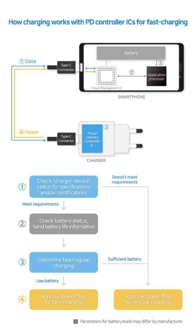 Новые контроллеры питания Samsung с поддержкой USB Power Delivery 3.0 обеспечивают безопасную быструю зарядку мощностью 100 Вт - ITC.ua