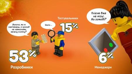 Портрет украинского IT-специалиста 2019 года по версии DOU.UA [инфографика]