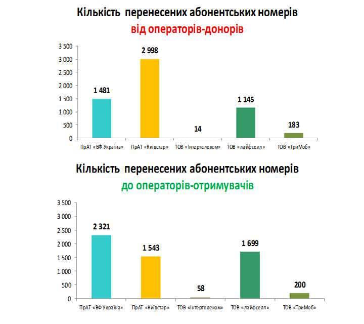 НКРСИ опубликовала итоги первого месяца действия услуги MNP - больше всех приобрел Vodafone, больше всех потерял Киевстар [инфографика]