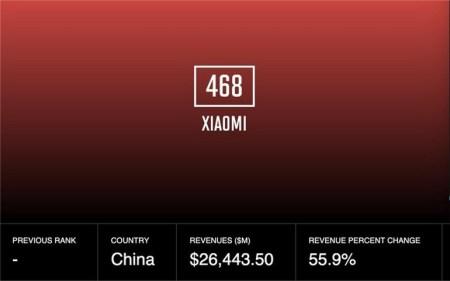 Xiaomi впервые вошла в рейтинг Fortune Global 500. Еще там впервые за все время оказалось больше китайских компаний, чем американских