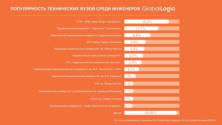 Самые востребованные технические университеты Украины для изучения IT по версии компании GlobalLogic [инфографика]