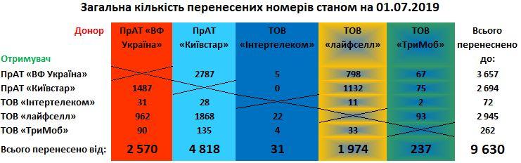 Два месяца работы MNP: Киевстар продолжает терять абонентов, а Vodafone и lifecell — наращивают базу