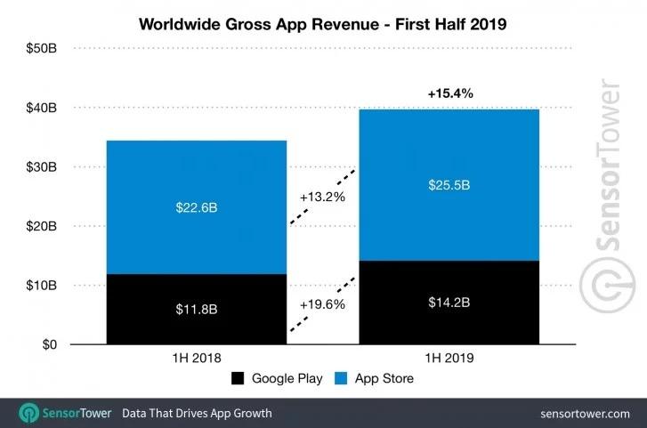 В первой половине 2019 года глобальные расходы на мобильные приложения достигли почти $40 млрд