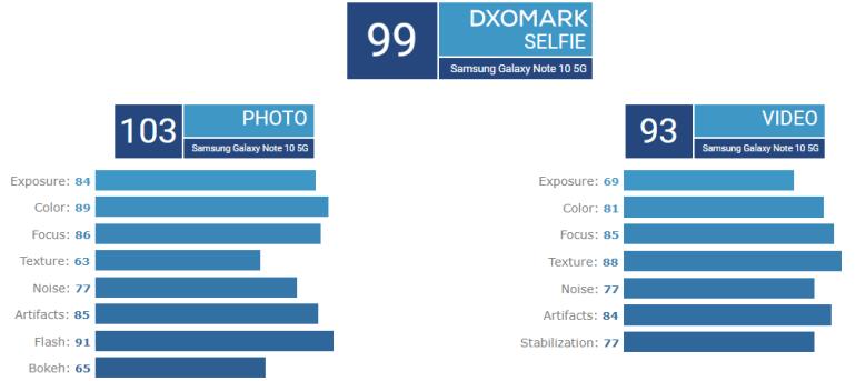 Камера смартфона Samsung Galaxy Note 10+ 5G возглавила рейтинг DxOMark с результатом 118 баллов
