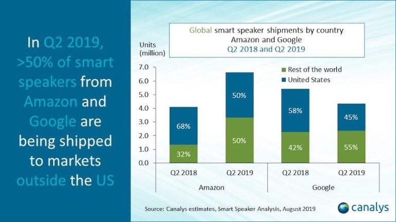 Canalys: во втором квартале 2019 года Google поставила меньше смарт-колонок, чем Amazon и Baidu
