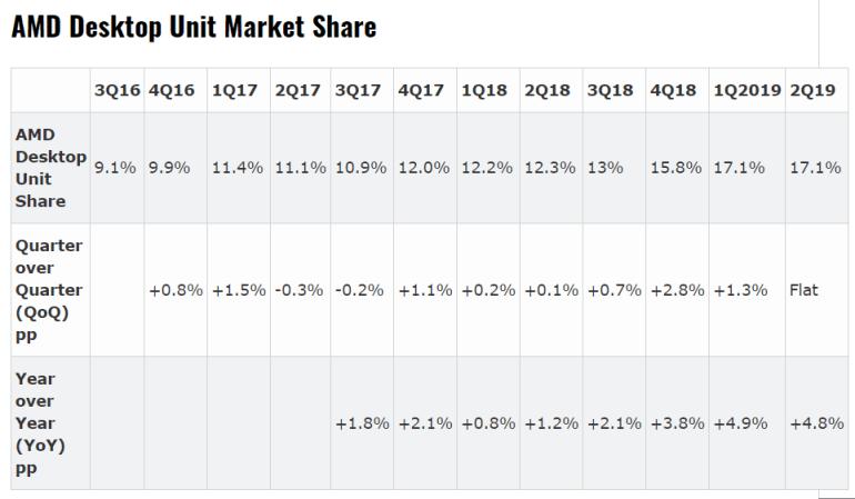 AMD нарастила долю во всех сегментах процессорного рынка