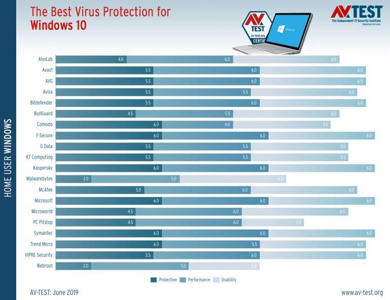 Microsoft Windows Defender получил награду как лучший антивирус