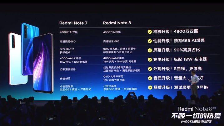 Смартфоны Redmi Note 8 и Redmi Note 8 Pro представлены официально: от $139 за 48-мегапиксельную модель на SoC Snapdragon 665 и от $195 за 64-мегапиксельную на игровой платформе MediaTek Helio G90T
