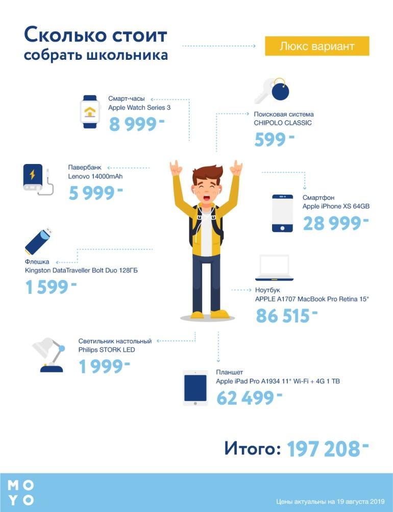 От 10 000 грн на гаджеты: в MOYO посчитали, сколько стоит собрать школьника