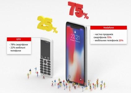 Аналитика украинского рынка смартфонов от Vodafone Retail: в лидерах азиатские бренды (85%), все хотят 4G, большой экран и 2SIM, а вот NFC не критичен