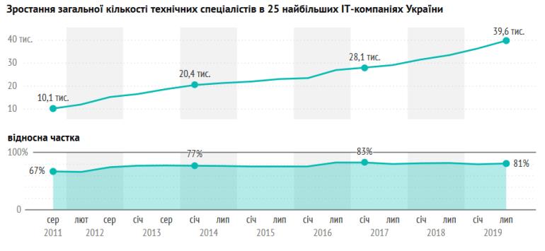 """DOU.UA опубликовал свежий рейтинг """"Топ-50 ІТ-компаний Украины"""", в лидерах EPAM, SoftServe, GlobalLogic, Luxoft и Ciklum"""
