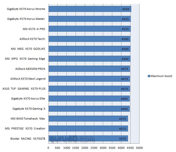 Оказывается, предельная Boost-частота процессоров Ryzen 3000 зависит от материнской платы