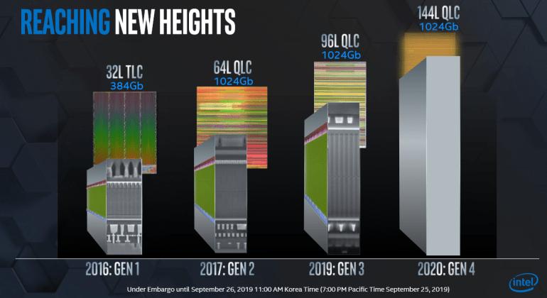 Intel анонсировала NVMe-накопитель SSD 665p на 96-слойной флэш-памяти 3D NAND QLC, 144-слойные чипы QLC NAND и новые чипы NAND PLC