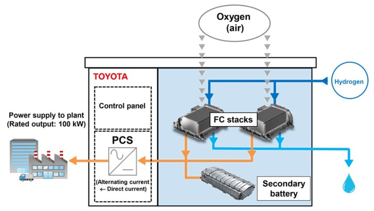 Toyota в качестве эксперимента подключила генератор на водородных топливных элементах к энергосистеме одного из своих заводов
