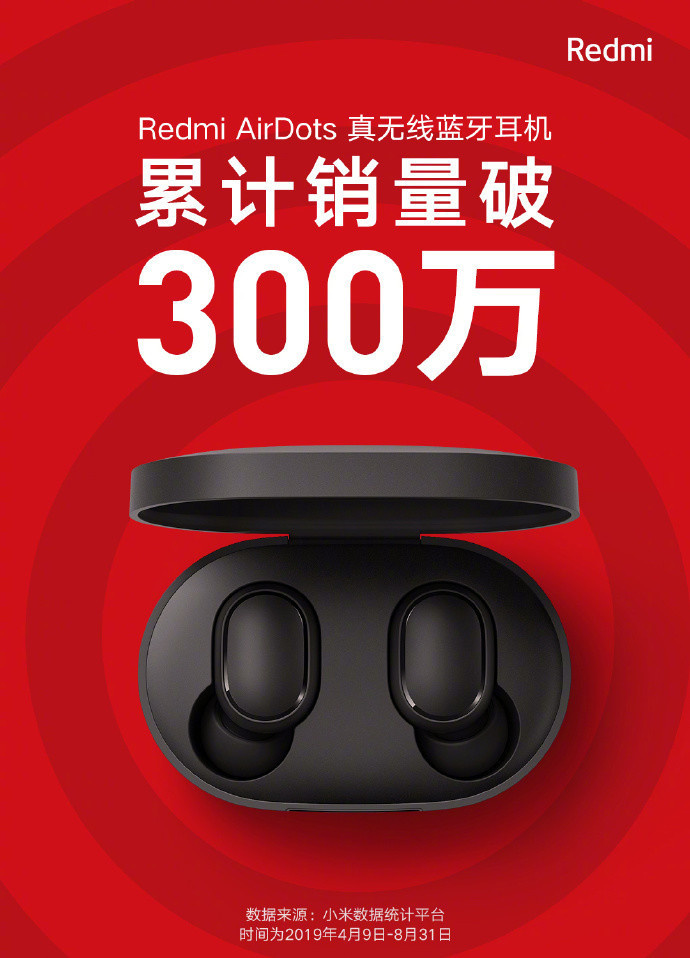 Продажи беспроводных наушников Redmi AirDots стоимостью $15 превысили отметку 3 млн экземпляров