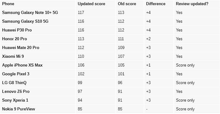 DxOMark добавил в обзоры смартфонов оценку сверхширокоугольных модулей и ночных режимов